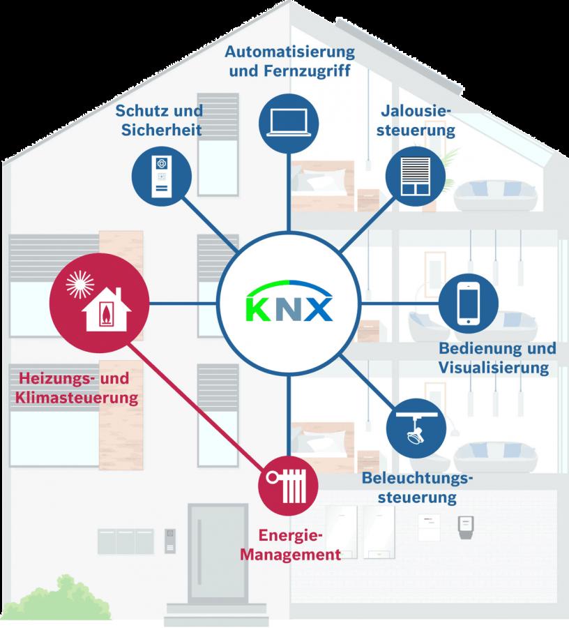 knx-schema